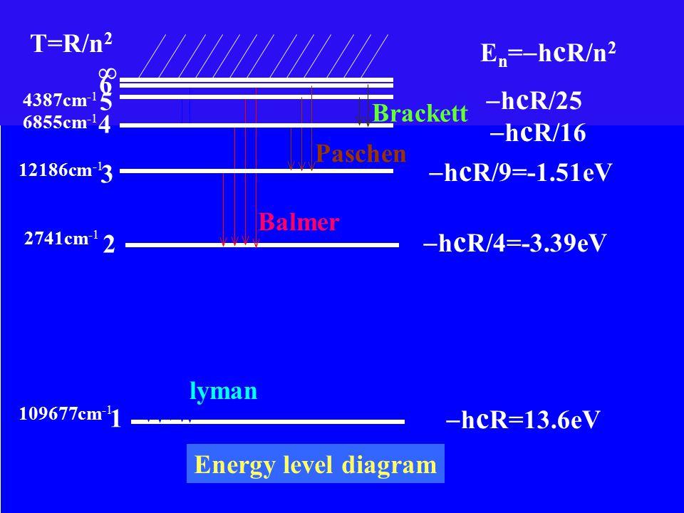 E n =  h c R/n 2  h c R/25  h c R/16  h c R/9=-1.51eV  h c R/4=-3.39eV  h c R=13.6eV 1 2 6  5 3 4 lyman Balmer Paschen Brackett T=R/n 2 109677cm -1 2741cm -1 12186cm -1 6855cm -1 4387cm -1 Energy level diagram