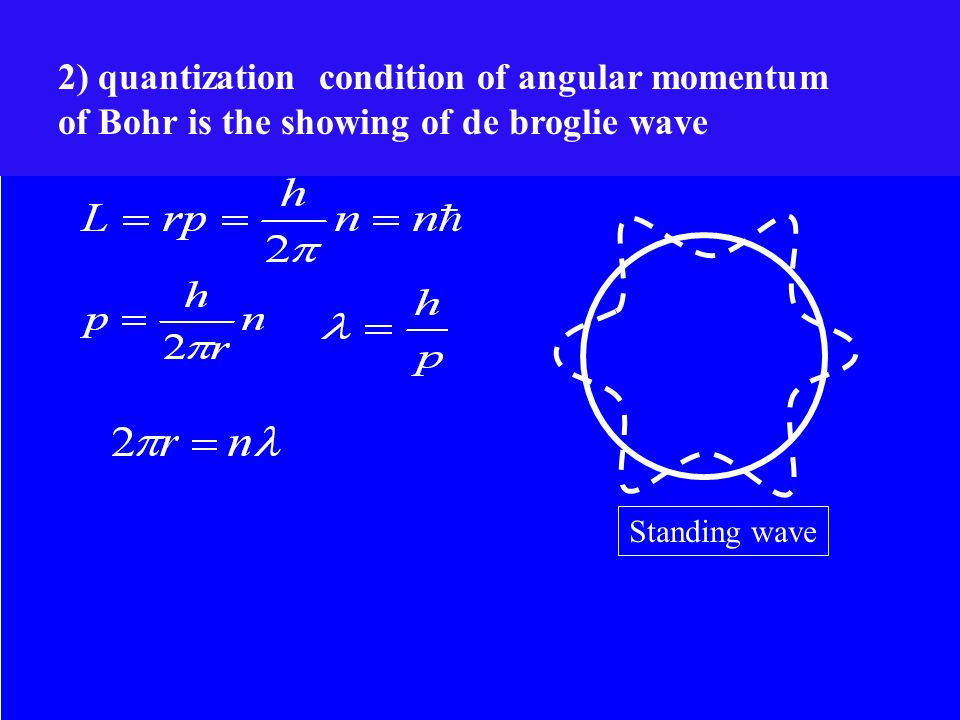 Standing wave 2) quantization condition of angular momentum of Bohr is the showing of de broglie wave