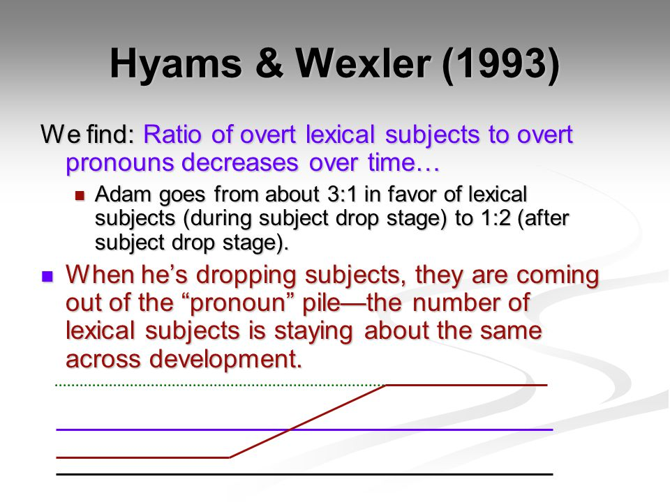 Hyams & Wexler (1993) We find: Ratio of overt lexical subjects to overt pronouns decreases over time… Adam goes from about 3:1 in favor of lexical subjects (during subject drop stage) to 1:2 (after subject drop stage).
