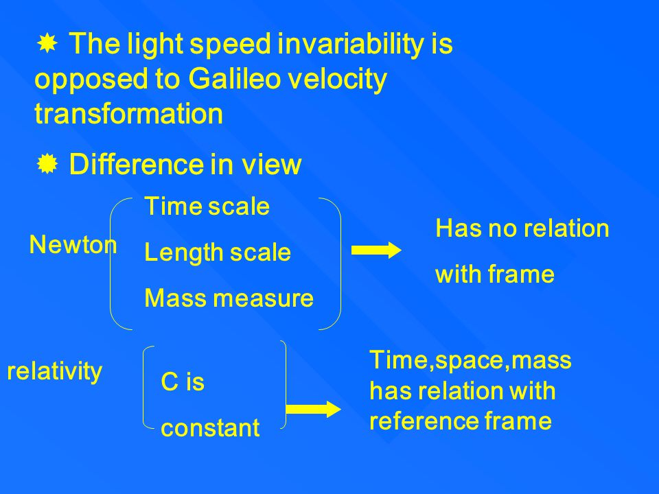 1.the relativity postulate:the laws of physics are the same for observers in all inertial reference frames.no frames is preferred 2.the speed postulate:the speed of light in vacuum has the same value c in all direction and in all inertial reference frames  Einstein relativity develop Newton's theory discussion physics rule Mechanics rule §2 the postulates