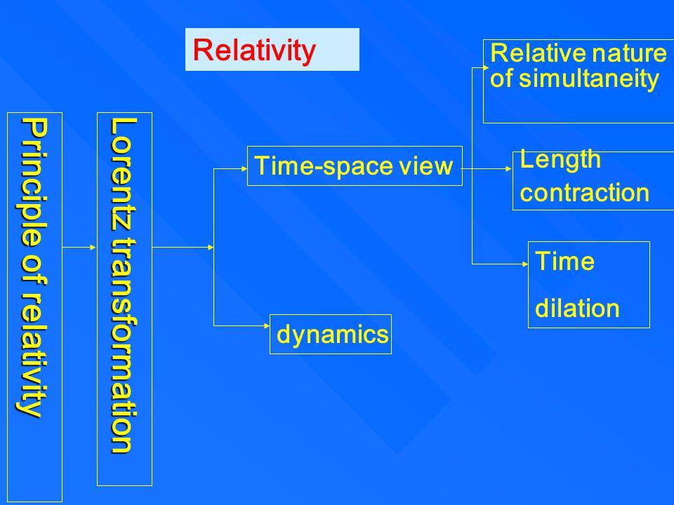 三、相对论能量 质能关系 Rest energy Kinetic energy Total energy Mass and energy formula 56 2 、 energy