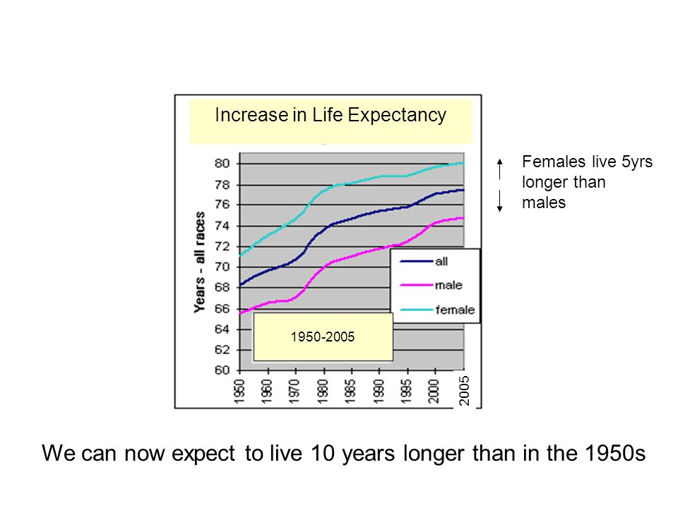 We can now expect to live 10 years longer than in the 1950s 1950-2005 Increase in Life Expectancy 2005 Females live 5yrs longer than males