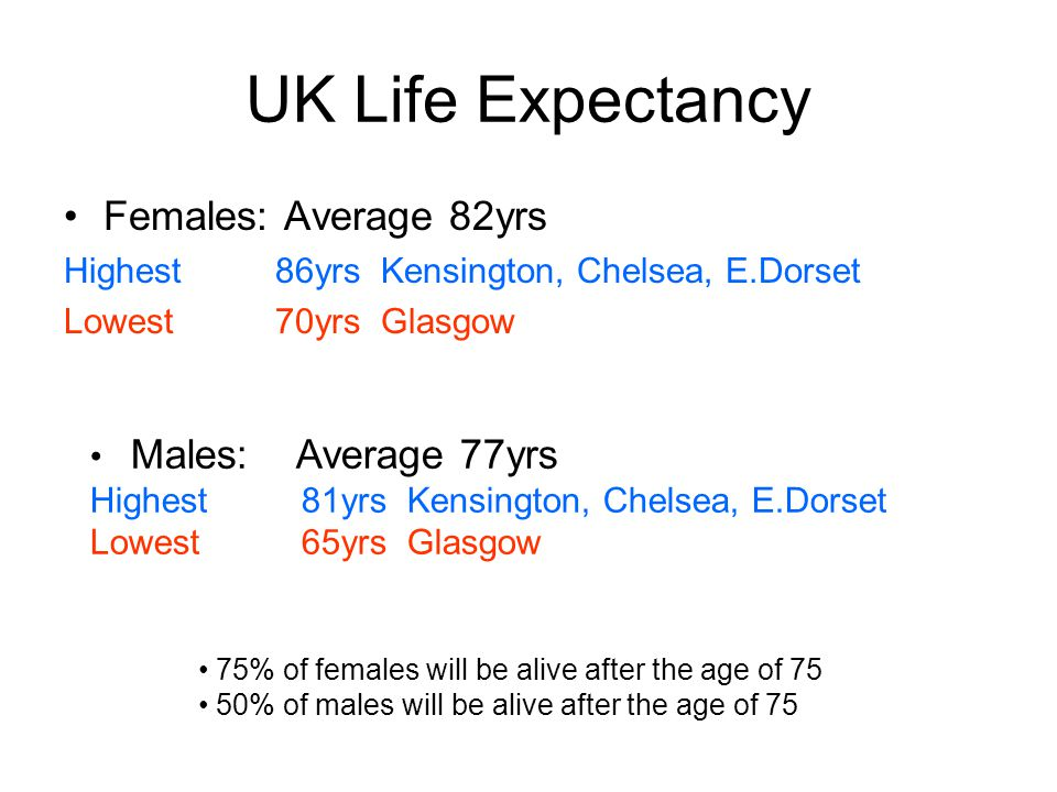 UK Life Expectancy Females: Average 82yrs Highest 86yrs Kensington, Chelsea, E.Dorset Lowest70yrsGlasgow 75% of females will be alive after the age of 75 50% of males will be alive after the age of 75 Males: Average 77yrs Highest 81yrs Kensington, Chelsea, E.Dorset Lowest65yrsGlasgow