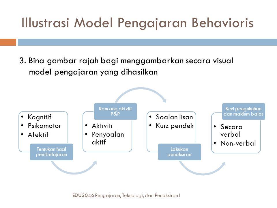 Illustrasi Model Pengajaran Behavioris EDU3046 Pengajaran, Teknologi, dan Penaksiran I Kognitif Psikomotor Afektif Tentukan hasil pembelajaran Aktiviti Penyoalan aktif Rancang aktviti P&P Soalan lisan Kuiz pendek Lakukan penaksiran Secara verbal Non-verbal Beri pengukuhan dan maklum balas 3.