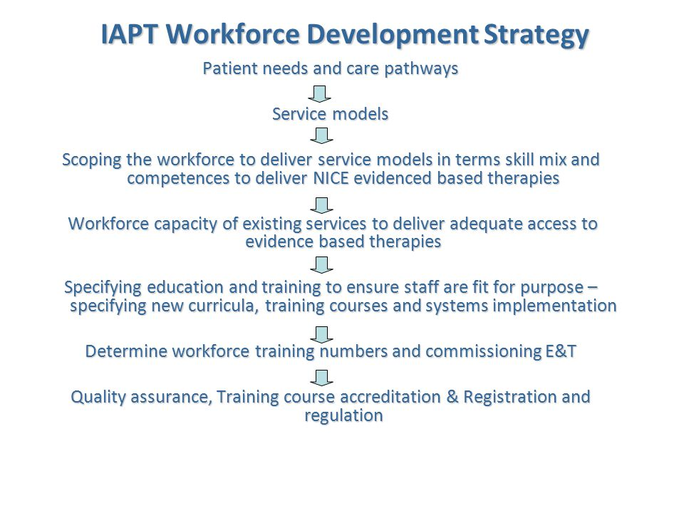 IAPT SMI Workforce Development Strategy Patient needs and care pathways Service models Scoping the workforce to deliver service models in terms skill mix and competences to deliver NICE evidenced based therapies Workforce capacity of existing services to deliver adequate access to evidence based therapies Workforce capacity of existing services to deliver adequate access to evidence based therapies Specifying education and training to ensure staff are fit for purpose – specifying new curricula, training courses and systems implementation Determine workforce training numbers and commissioning E&T Quality assurance, Training course accreditation & Registration and regulation What's been achieved What's to be done New NHS: HEE, LETBs & Professions New NHS: HEE, LETBs & Professions