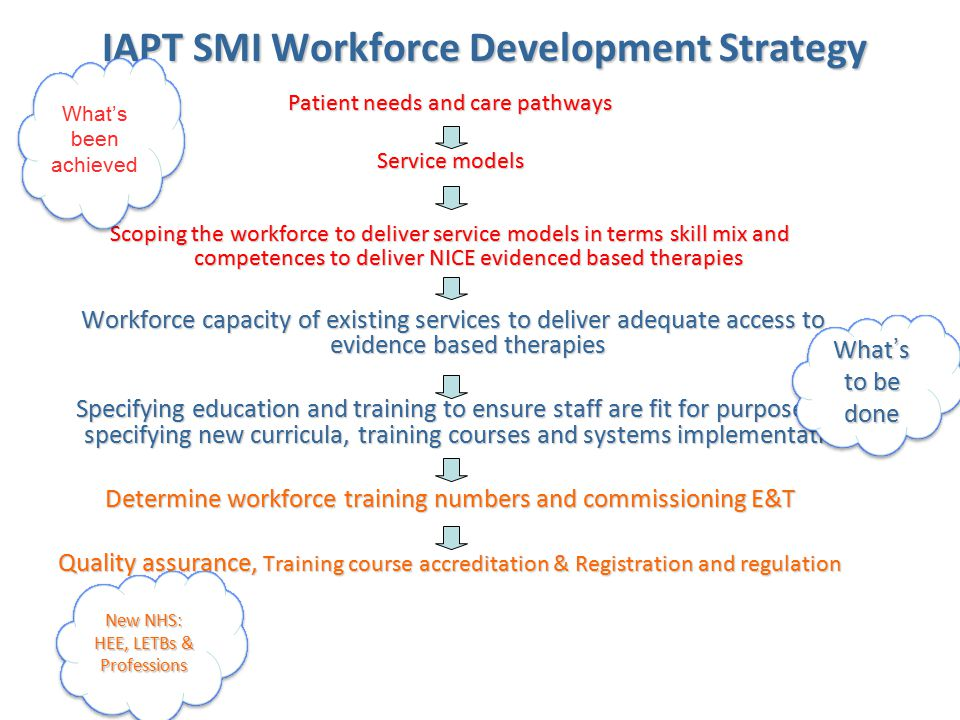 SMI IAPT E&T What it isn't: Creating a new IAPT workforce within secondary care Traditional workforce modeling and commissioning: estimating trainee numbers and commissioning pre- registration training.