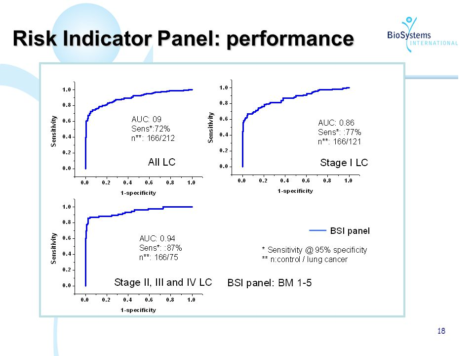 18 Risk Indicator Panel: performance BM 1-5