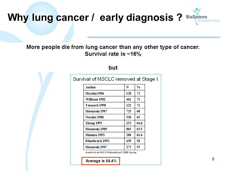 8 More people die from lung cancer than any other type of cancer.