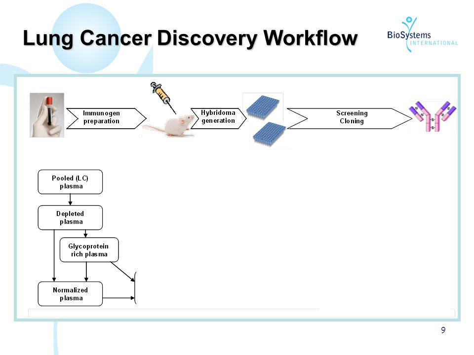 9 Lung Cancer Discovery Workflow