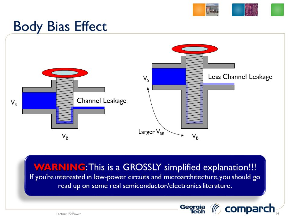 Lecture 15: Power 14 Channel Leakage Less Channel Leakage VBVB VBVB VSVS VSVS Larger V SB WARNING WARNING: This is a GROSSLY simplified explanation!!.
