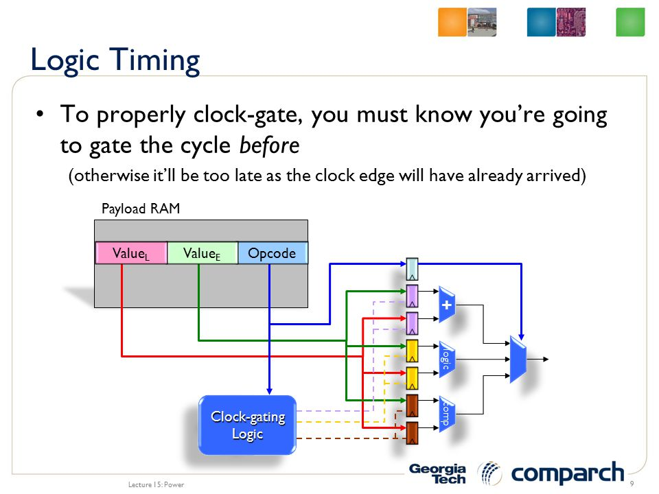 Not all blocks can be easily gated –may be difficult to know whether gating should be applied ahead of time likely true for critical path circuits: e.g., gating select logic probably difficult since bidders not known until last moment –computation of gating condition may be complex value-based (is input zero?) multi-value based (are all inputs zero?) multi-condition based (are all RS entries not bidding?) Lecture 15: Power 10