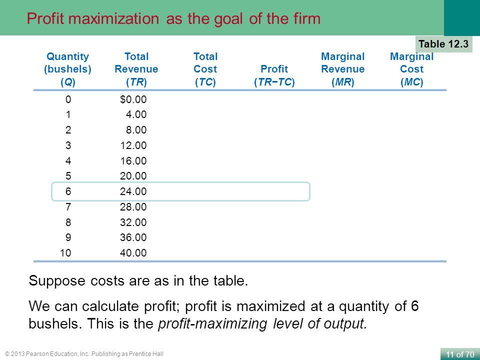 11 of 70 © 2013 Pearson Education, Inc. Publishing as Prentice Hall Quantity (bushels) (Q) Total Revenue (TR) Total Cost (TC) Profit (TR−TC) Marginal