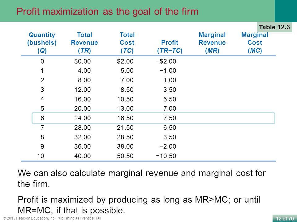 12 of 70 © 2013 Pearson Education, Inc. Publishing as Prentice Hall Quantity (bushels) (Q) Total Revenue (TR) Total Cost (TC) Profit (TR−TC) Marginal