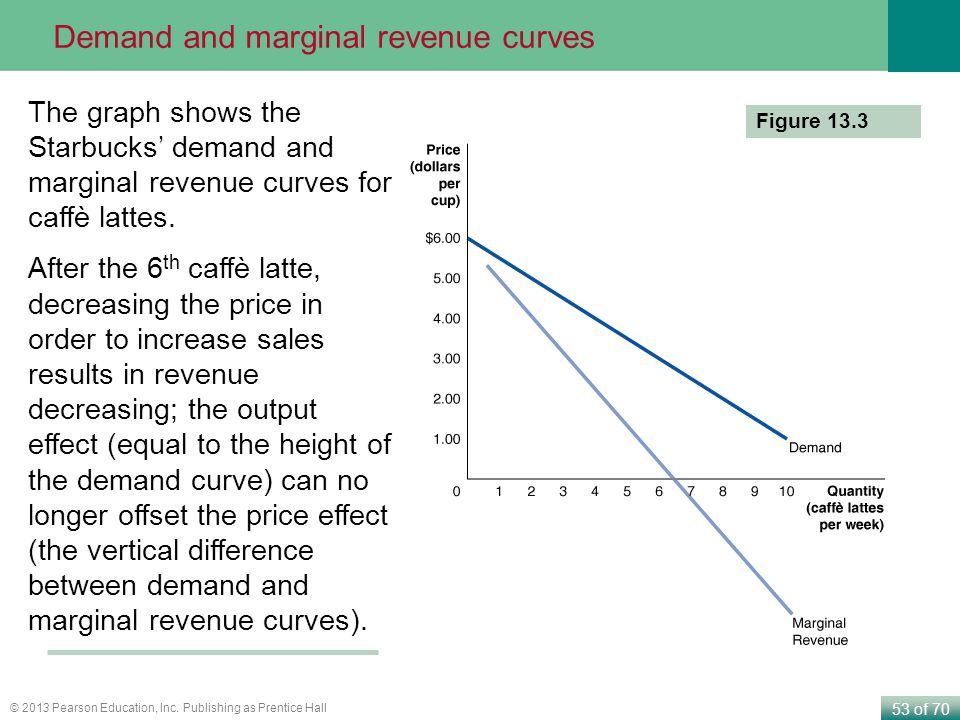 53 of 70 © 2013 Pearson Education, Inc. Publishing as Prentice Hall Figure 13.3 The graph shows the Starbucks' demand and marginal revenue curves for