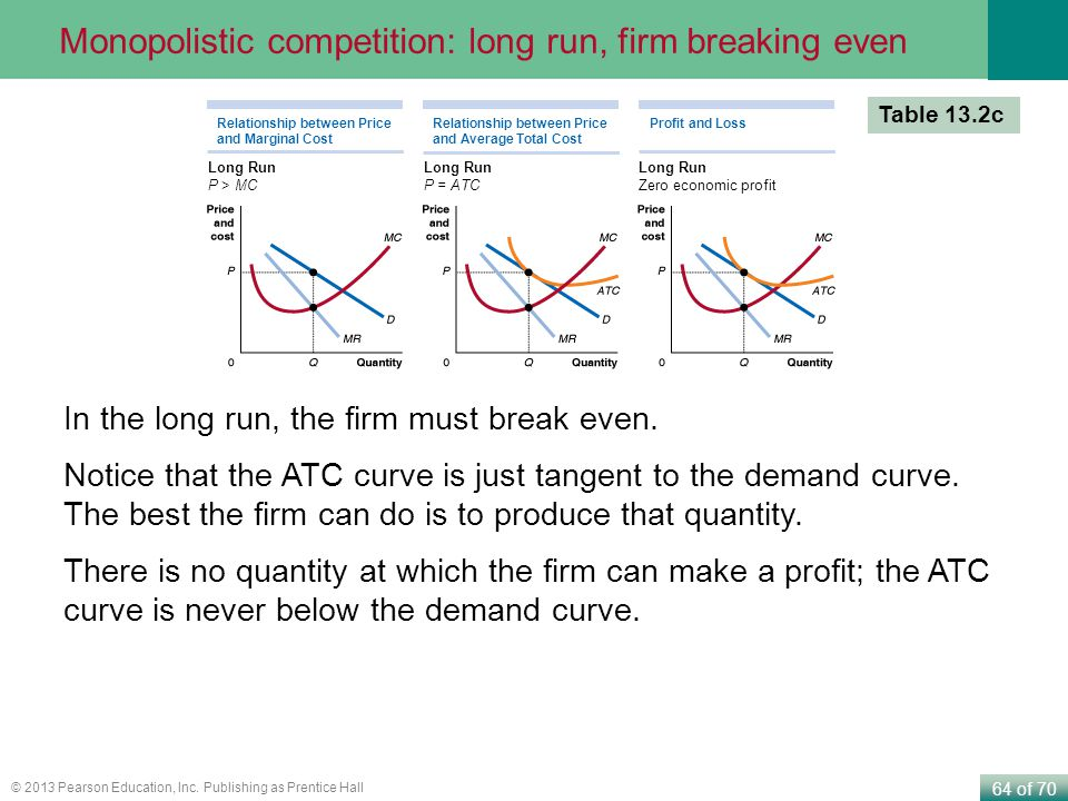 64 of 70 © 2013 Pearson Education, Inc. Publishing as Prentice Hall In the long run, the firm must break even. Notice that the ATC curve is just tange