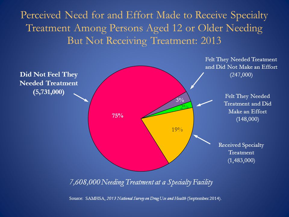 7,608,000 Needing Treatment at a Specialty Facility Felt They Needed Treatment and Did Make an Effort (148,000) Did Not Feel They Needed Treatment (5,731,000) Felt They Needed Treatment and Did Not Make an Effort (247,000) 3% 19% 75% Source: SAMHSA, 2013 National Survey on Drug Use and Health (September 2014).