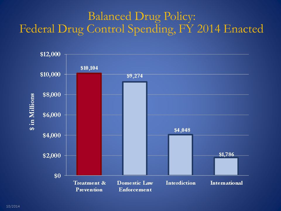 $ in Millions 10/2014 Balanced Drug Policy: Federal Drug Control Spending, FY 2014 Enacted