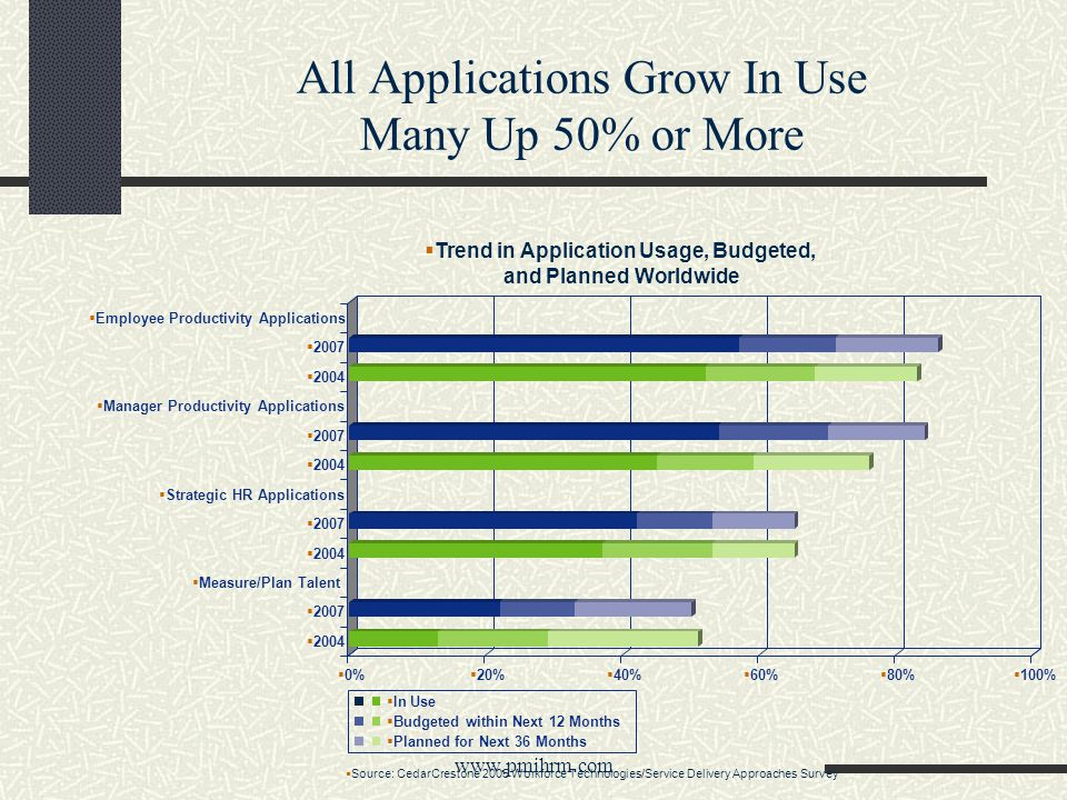 All Applications Grow In Use Many Up 50% or More www.pmihrm.com