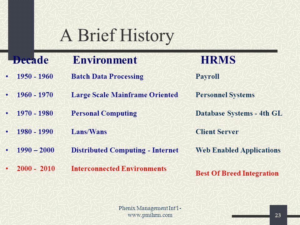 Phenix Management Int l - www.pmihrm.com23 A Brief History 1950 - 1960 1960 - 1970 1970 - 1980 1980 - 1990 1990 – 2000 2000 - 2010 Batch Data Processing Large Scale Mainframe Oriented Personal Computing Lans/Wans Distributed Computing - Internet Interconnected Environments Payroll Personnel Systems Database Systems - 4th GL Client Server Web Enabled Applications Best Of Breed Integration DecadeEnvironmentHRMS