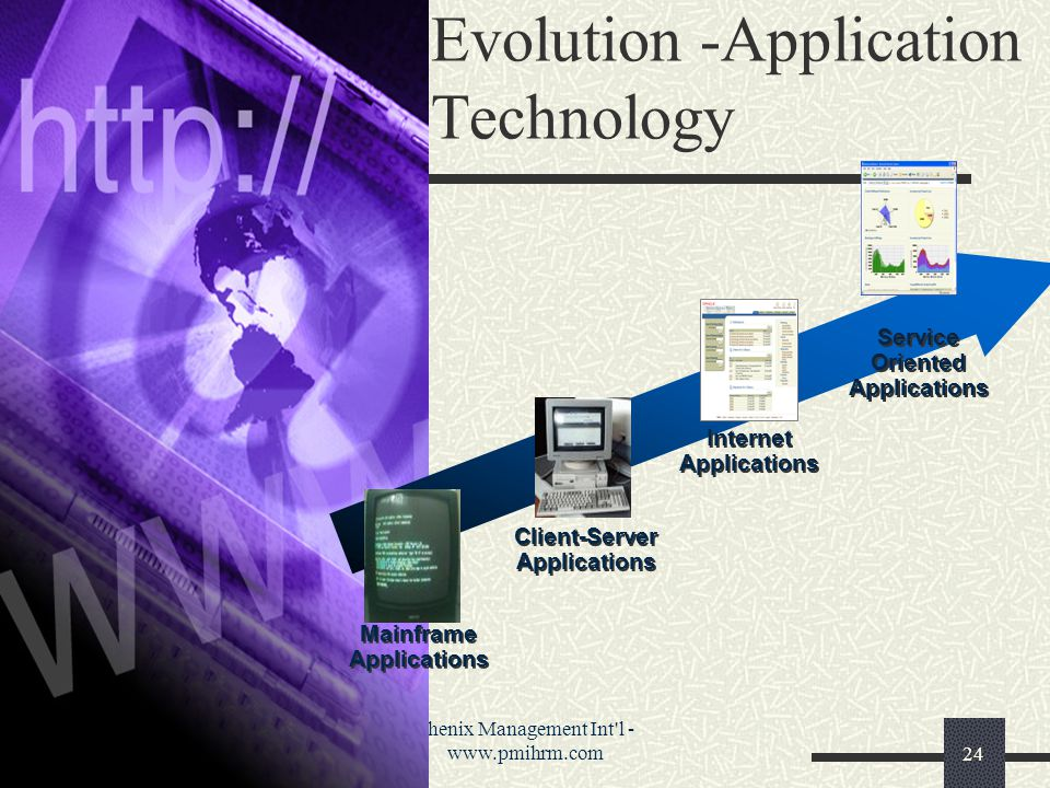 Phenix Management Int l - www.pmihrm.com24 Evolution -Application Technology Mainframe Applications Mainframe Applications Client-Server Applications Client-Server Applications Internet Applications Internet Applications Service Oriented Applications