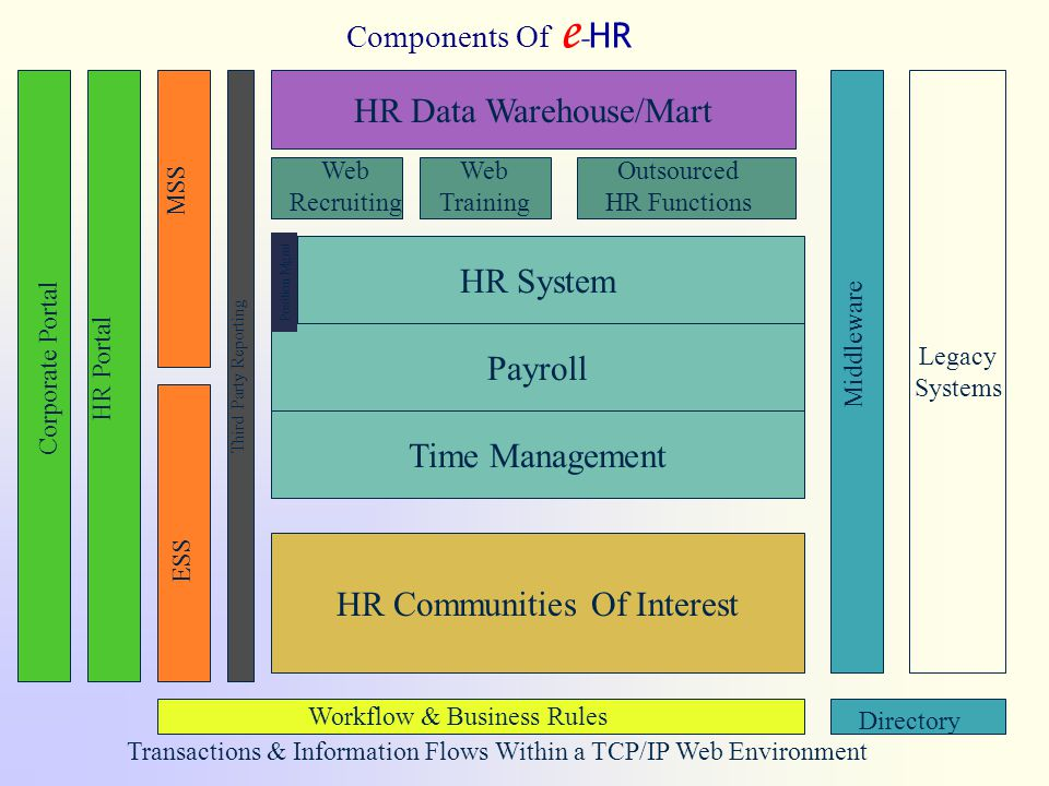 Phenix Management Int l - www.pmihrm.com25 HR System Payroll Time Management HR Data Warehouse/Mart Legacy Systems Components Of e - HR HR Communities Of Interest Middleware Web Recruiting Corporate Portal HR Portal MSS ESS Web Training Outsourced HR Functions Position Mgmt Third Party Reporting Workflow & Business Rules Directory Transactions & Information Flows Within a TCP/IP Web Environment