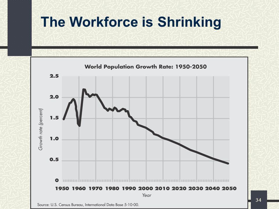 Phenix Management Int l - www.pmihrm.com34 The Workforce is Shrinking
