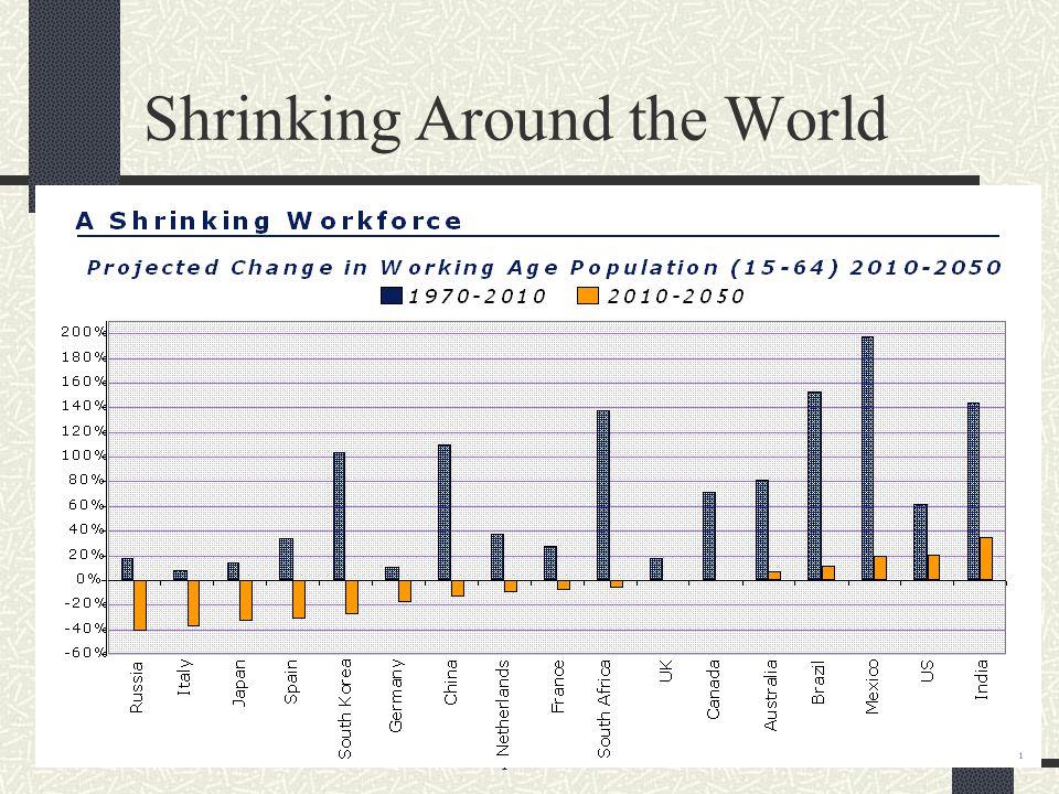 Phenix Management Int l - www.pmihrm.com35 Shrinking Around the World