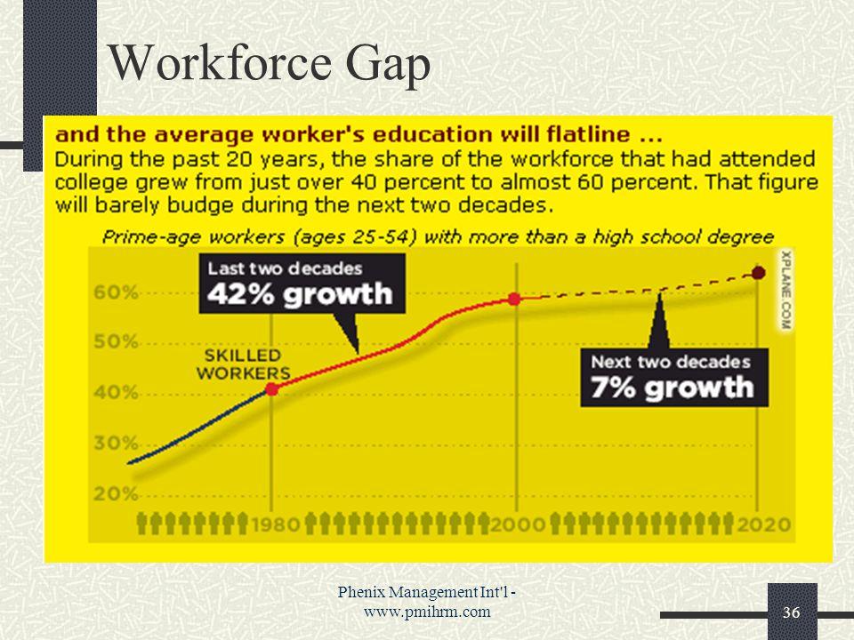 Phenix Management Int l - www.pmihrm.com36 Workforce Gap