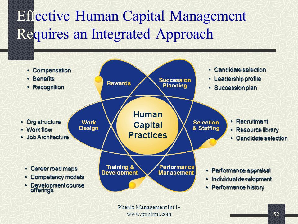 Phenix Management Int l - www.pmihrm.com52 Effective Human Capital Management Requires an Integrated Approach Human Capital Practices Candidate selectionCandidate selection Leadership profileLeadership profile Succession planSuccession plan RecruitmentRecruitment Resource libraryResource library Candidate selectionCandidate selection Performance appraisalPerformance appraisal Individual developmentIndividual development Performance historyPerformance history Career road mapsCareer road maps Competency modelsCompetency models Development course offeringsDevelopment course offerings Org structureOrg structure Work flowWork flow Job ArchitectureJob Architecture CompensationCompensation BenefitsBenefits RecognitionRecognition