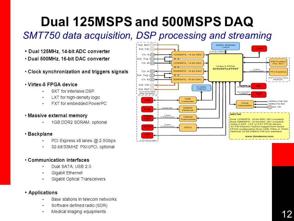 12 Dual 125MSPS and 500MSPS DAQ SMT750 data acquisition, DSP processing and streaming Dual 125MHz, 14-bit ADC converter Dual 500MHz, 16-bit DAC converter Clock synchronization and triggers signals Virtex-5 FPGA device SXT for intensive DSP LXT for high-density logic FXT for embedded PowerPC Massive external memory 1GB DDR2 SDRAM, optional Backplane PCI Express x8 lanes @ 2.5Gbps 32-bit/33MHZ PXI/cPCI, optional Communication interfaces Dual SATA, USB 2.0 Gigabit Ethernet Gigabit Optical Transceivers Applications Base stations in telecom networks Software defined radio (SDR) Medical imaging equipments