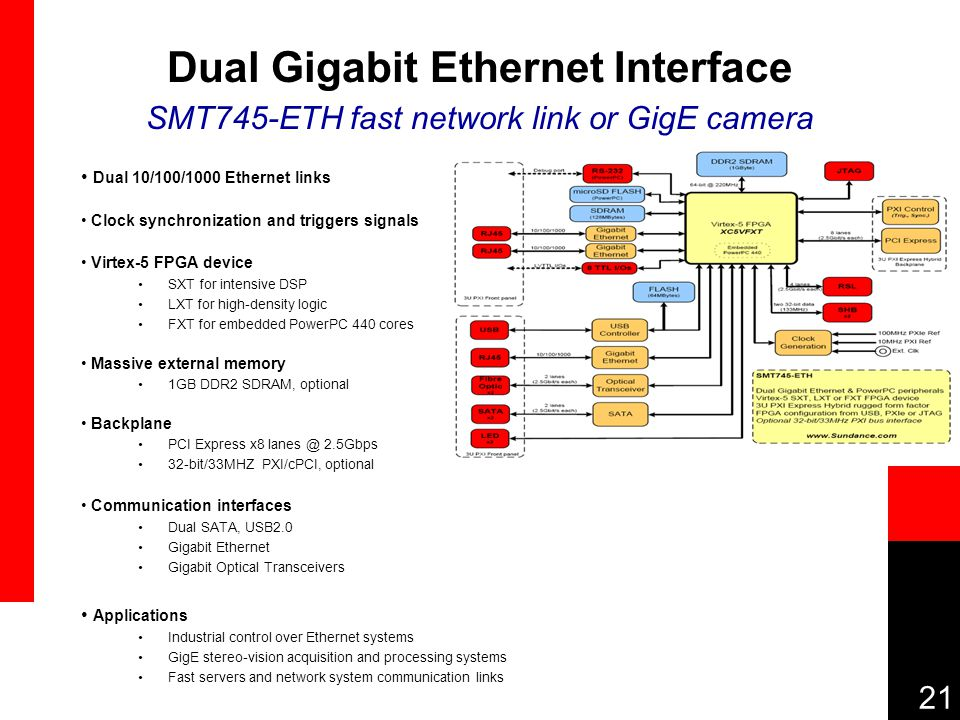 21 Dual Gigabit Ethernet Interface SMT745-ETH fast network link or GigE camera Dual 10/100/1000 Ethernet links Clock synchronization and triggers signals Virtex-5 FPGA device SXT for intensive DSP LXT for high-density logic FXT for embedded PowerPC 440 cores Massive external memory 1GB DDR2 SDRAM, optional Backplane PCI Express x8 lanes @ 2.5Gbps 32-bit/33MHZ PXI/cPCI, optional Communication interfaces Dual SATA, USB2.0 Gigabit Ethernet Gigabit Optical Transceivers Applications Industrial control over Ethernet systems GigE stereo-vision acquisition and processing systems Fast servers and network system communication links