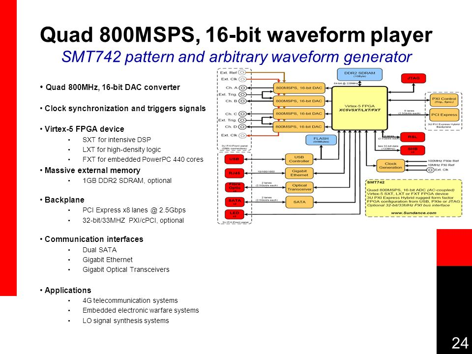 24 Quad 800MSPS, 16-bit waveform player SMT742 pattern and arbitrary waveform generator Quad 800MHz, 16-bit DAC converter Clock synchronization and triggers signals Virtex-5 FPGA device SXT for intensive DSP LXT for high-density logic FXT for embedded PowerPC 440 cores Massive external memory 1GB DDR2 SDRAM, optional Backplane PCI Express x8 lanes @ 2.5Gbps 32-bit/33MHZ PXI/cPCI, optional Communication interfaces Dual SATA Gigabit Ethernet Gigabit Optical Transceivers Applications 4G telecommunication systems Embedded electronic warfare systems LO signal synthesis systems