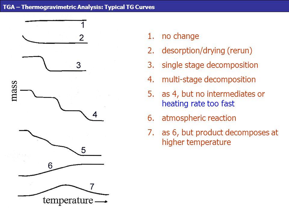 TGA – Thermogravimetric Analysis: Typical TG Curves 1.no change 2.desorption/drying (rerun) 3.single stage decomposition 4.multi-stage decomposition 5