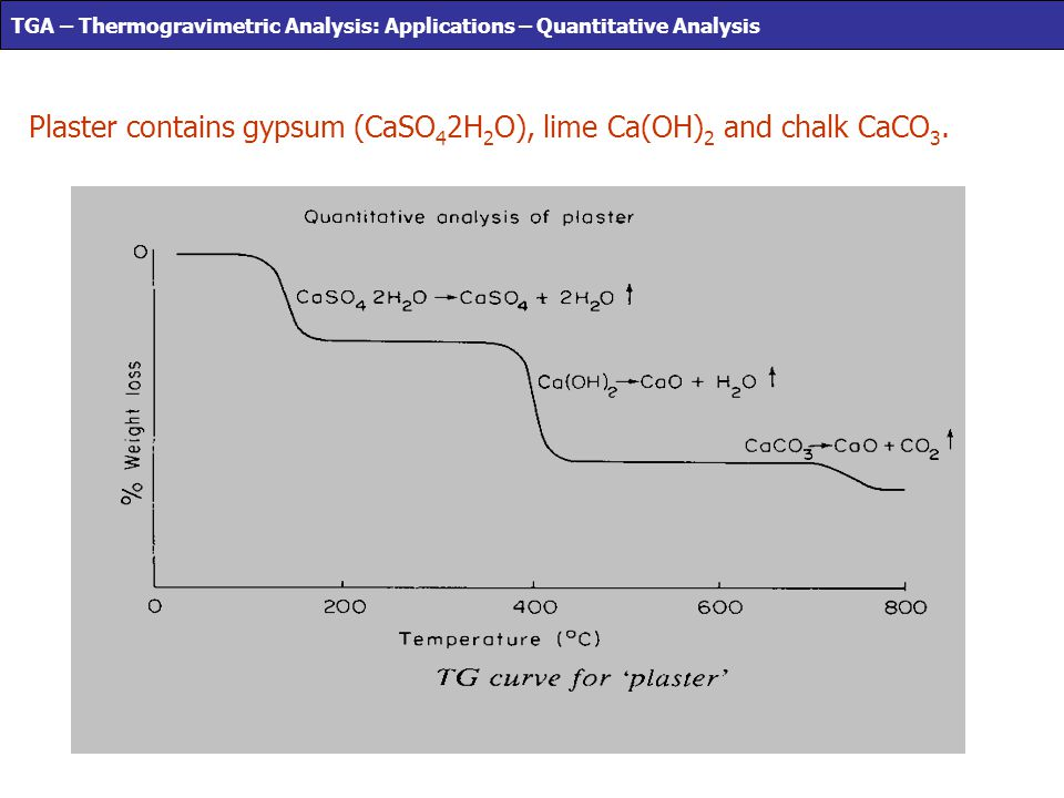 Plaster contains gypsum (CaSO 4 2H 2 O), lime Ca(OH) 2 and chalk CaCO 3. Fig 1.4m TGA – Thermogravimetric Analysis: Applications – Quantitative Analys