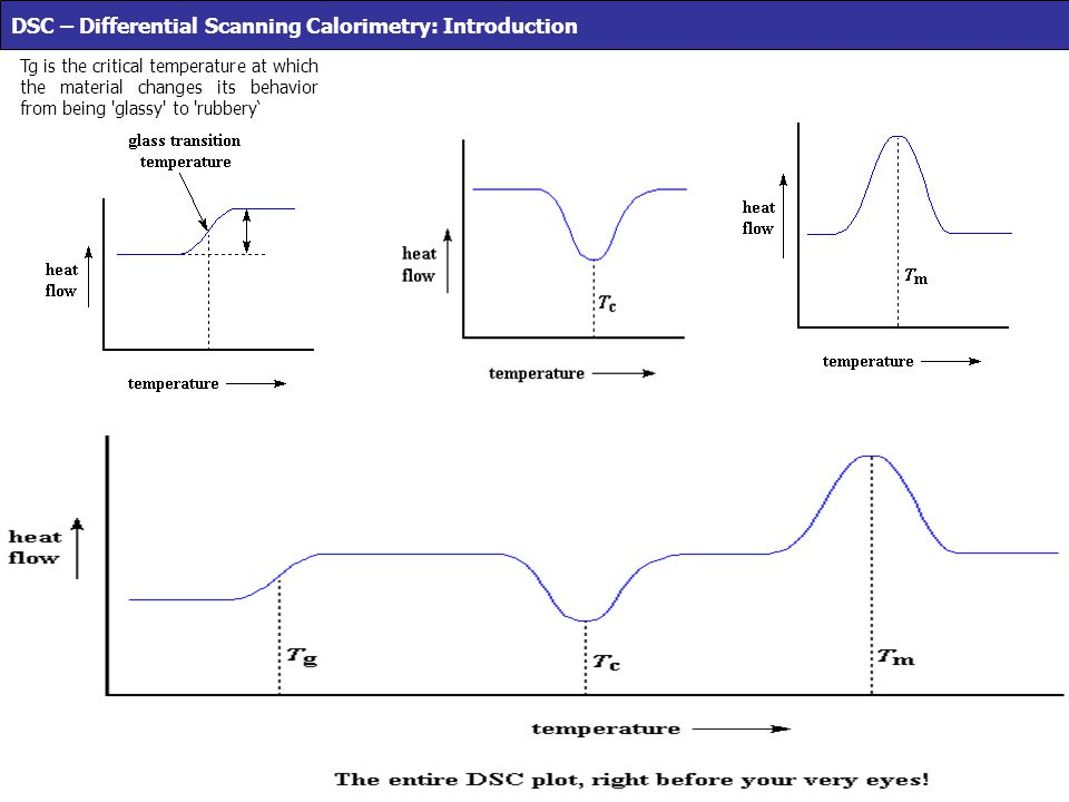 DSC – Differential Scanning Calorimetry: Introduction Tg is the critical temperature at which the material changes its behavior from being 'glassy' to