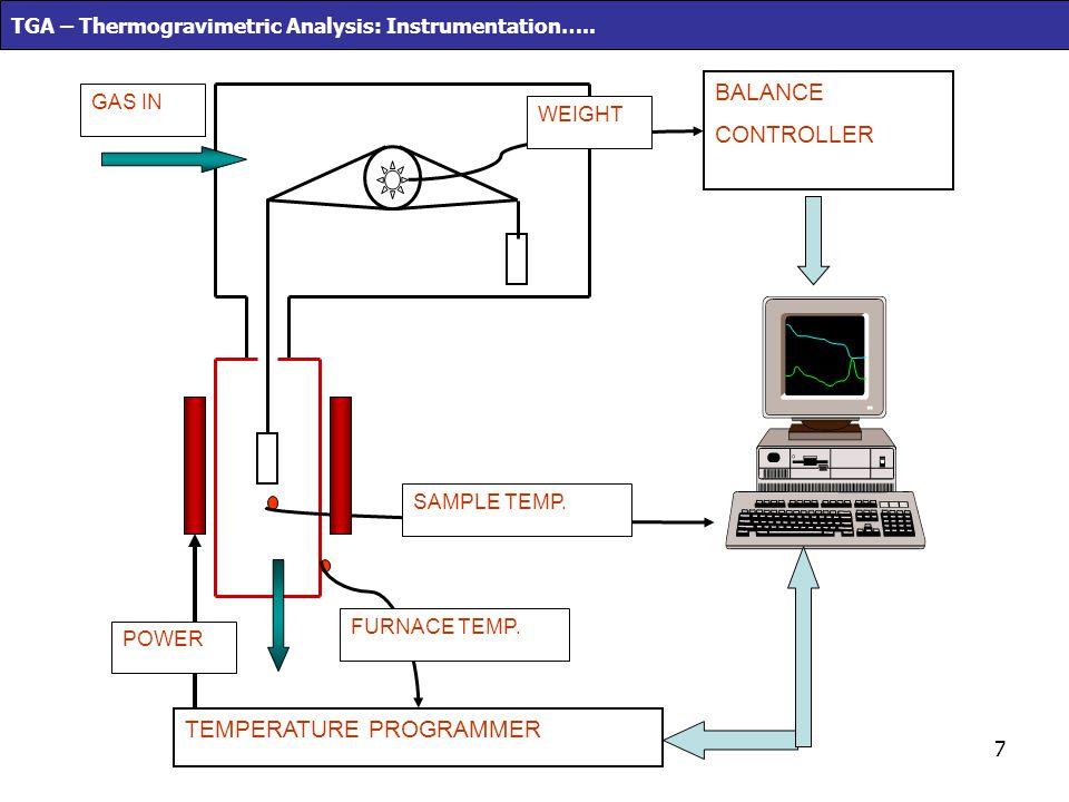 7 TGA – Thermogravimetric Analysis: Instrumentation….. TEMPERATURE PROGRAMMER BALANCE CONTROLLER POWER FURNACE TEMP. SAMPLE TEMP. WEIGHT GAS IN