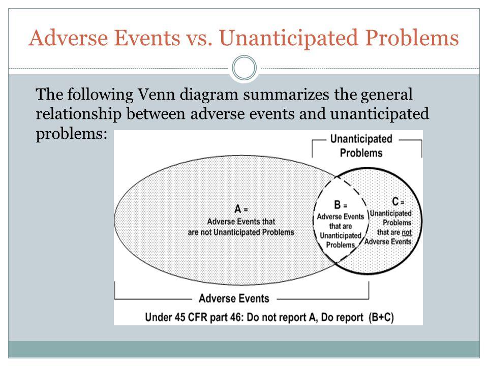 Adverse Events vs. Unanticipated Problems The following Venn diagram summarizes the general relationship between adverse events and unanticipated prob
