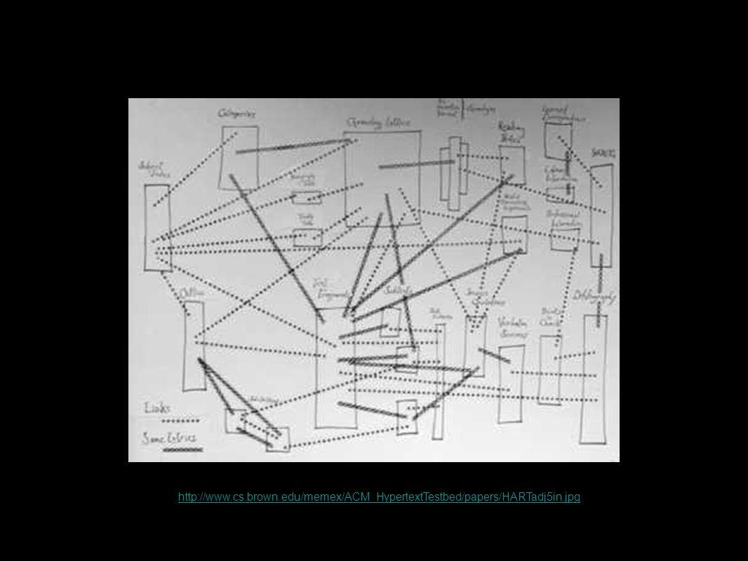 http://www.cs.brown.edu/memex/ACM_HypertextTestbed/papers/HARTadj5in.jpg