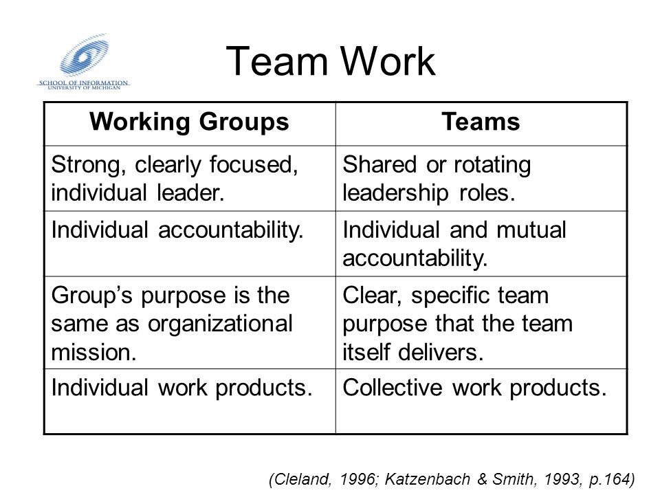 Team Work (Cleland, 1996; Katzenbach & Smith, 1993, p.164) Working GroupsTeams Strong, clearly focused, individual leader. Shared or rotating leadersh