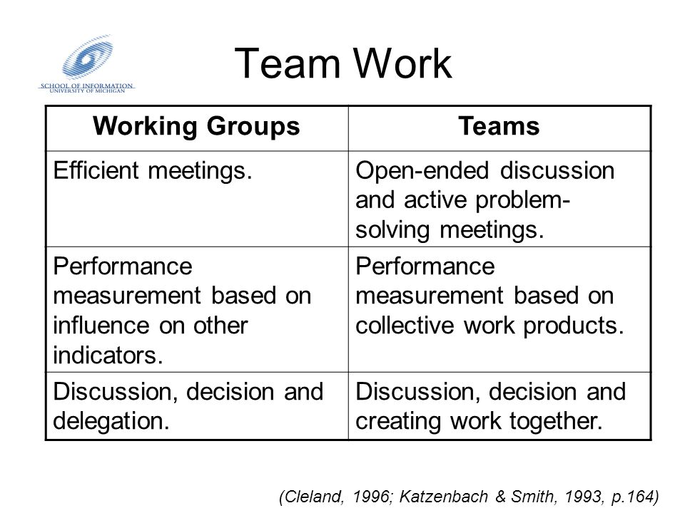 Team Work (Cleland, 1996; Katzenbach & Smith, 1993, p.164) Working GroupsTeams Efficient meetings.Open-ended discussion and active problem- solving me