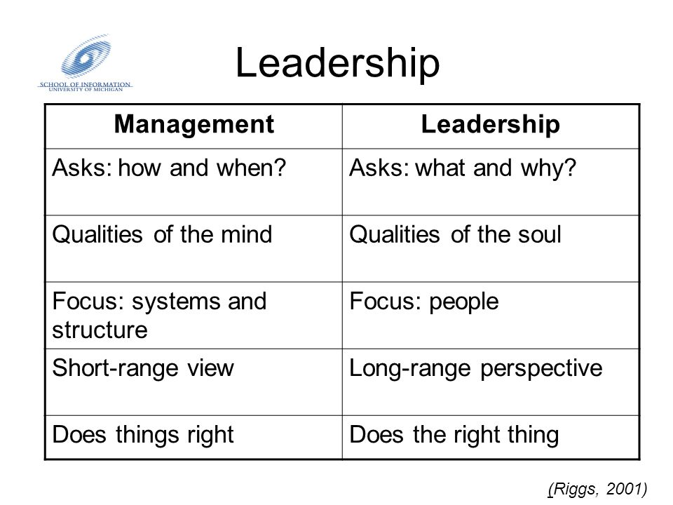Leadership (Riggs, 2001) ManagementLeadership Asks: how and when?Asks: what and why? Qualities of the mindQualities of the soul Focus: systems and str