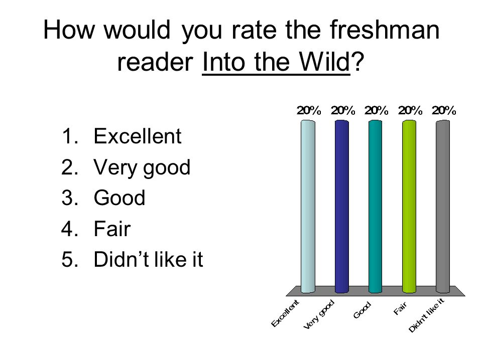 How would you rate the freshman reader Into the Wild.