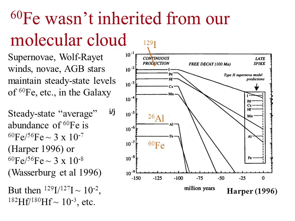 60 Fe wasn't inherited from our molecular cloud Harper (1996) Supernovae, Wolf-Rayet winds, novae, AGB stars maintain steady-state levels of 60 Fe, etc., in the Galaxy 60 Fe 26 Al 129 I Steady-state average abundance of 60 Fe is 60 Fe/ 56 Fe ~ 3 x 10 -7 (Harper 1996) or 60 Fe/ 56 Fe ~ 3 x 10 -8 (Wasserburg et al 1996) But then 129 I/ 127 I ~ 10 -2, 182 Hf/ 180 Hf ~ 10 -3, etc.