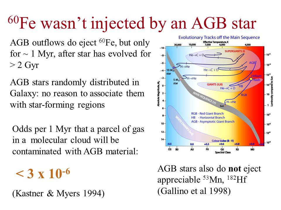 60 Fe is ejected by supernovae associated with star-forming regions.