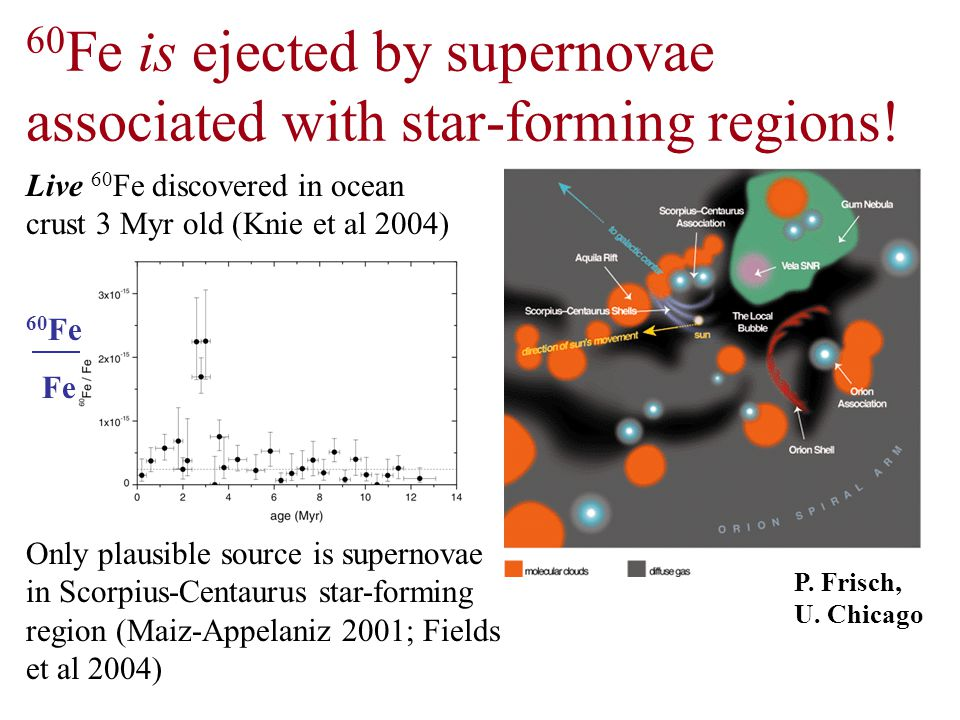 60 Fe is ejected by supernovae associated with star-forming regions! Live 60 Fe discovered in ocean crust 3 Myr old (Knie et al 2004) Only plausible s