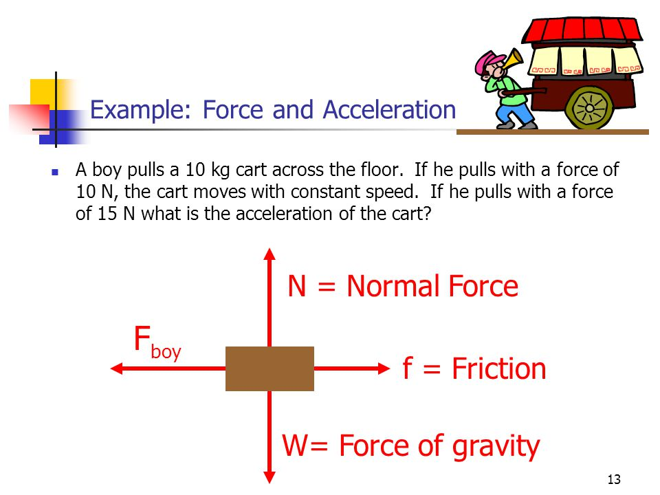 12 Vector Nature of Forces Forces have: Magnitude Direction  F = m a Vector W =mg Lift Scalar