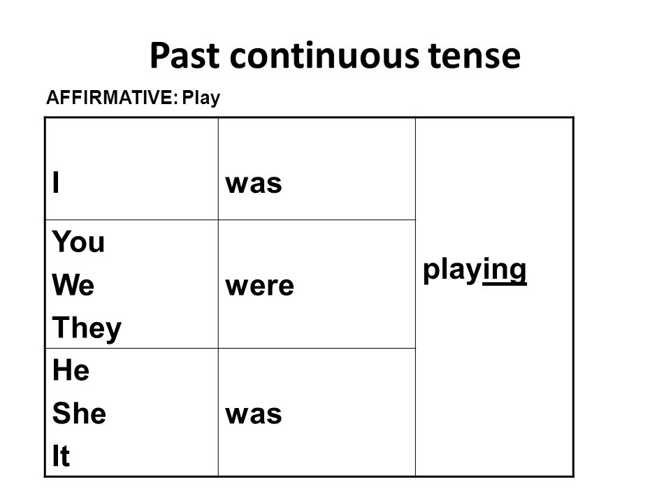 Past continuous tense Iwas playing You We They were He She It was AFFIRMATIVE: Play
