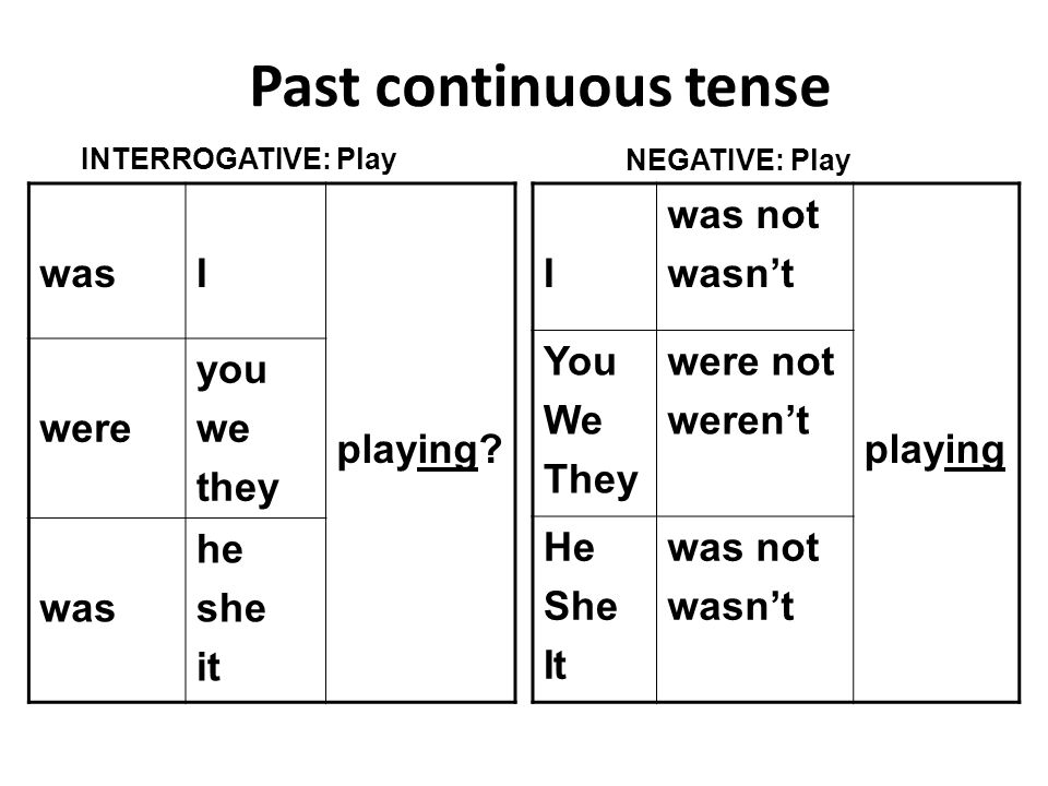 Past continuous tense wasI playing? were you we they was he she it I was not wasn't playing You We They were not weren't He She It was not wasn't INTE