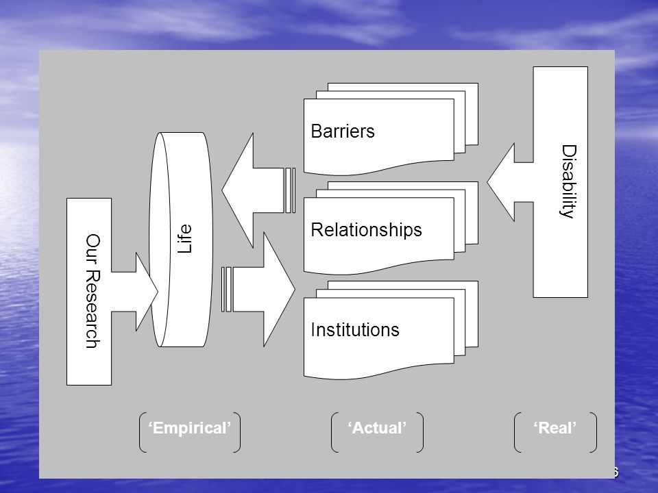 16 Barriers Relationships Institutions Disability Life 'Real''Actual''Empirical' Our Research