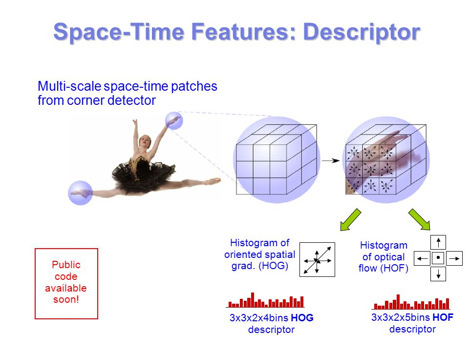  Space-Time Features: Descriptor Histogram of oriented spatial grad.